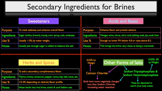 ingredients-added-to-brine-recipes